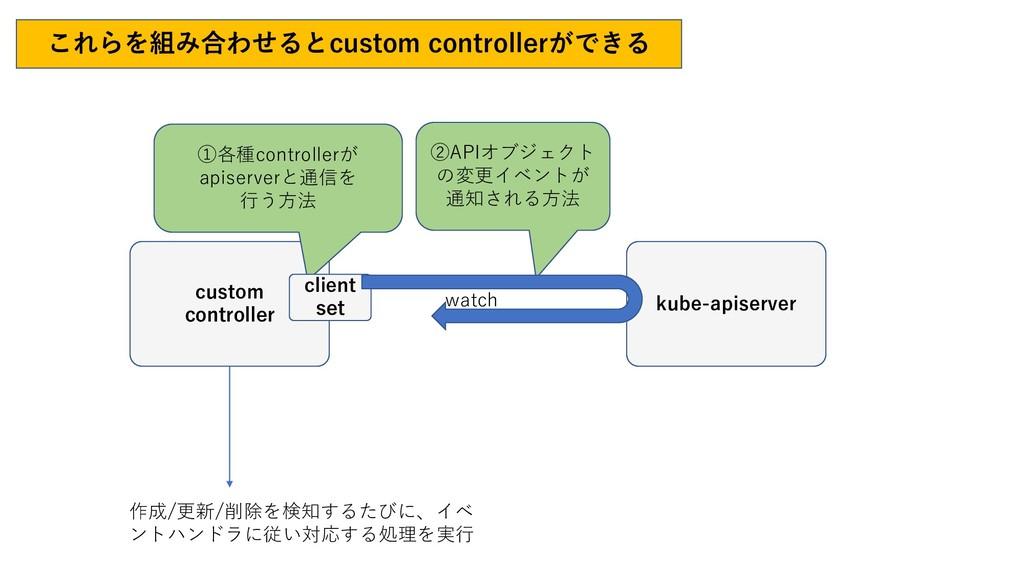 これらを組み合わせるとcustom controllerができる kube-apiserver...