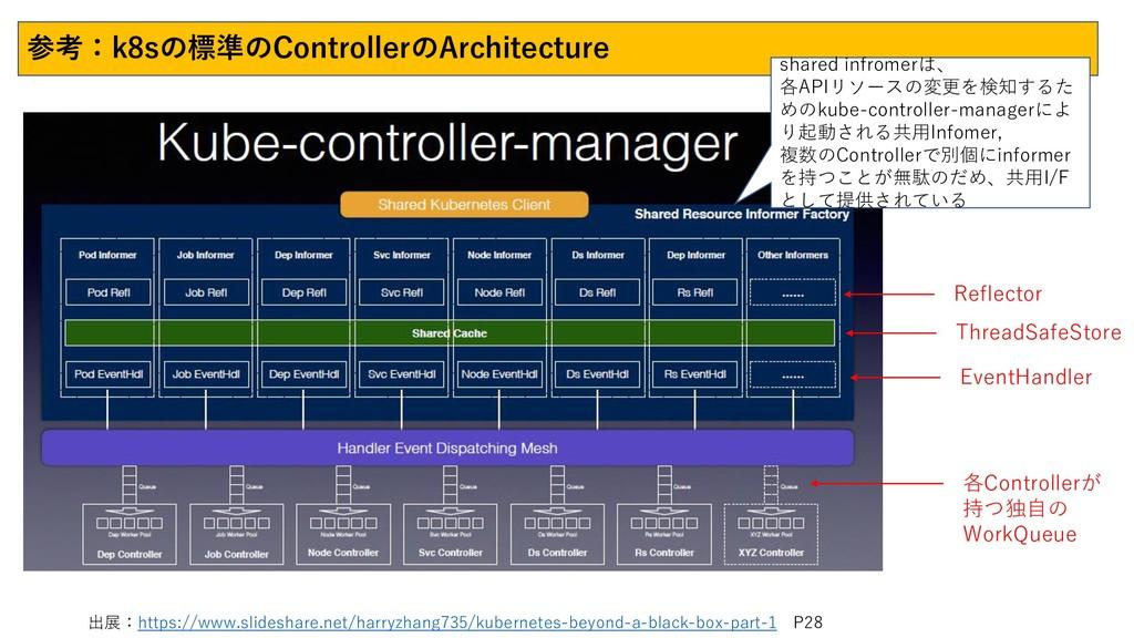 参考:k8sの標準のControllerのArchitecture 出展:https://ww...