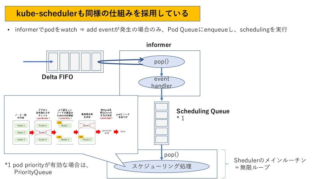 kube-schedulerも同様の仕組みを採用している pop() event handle...