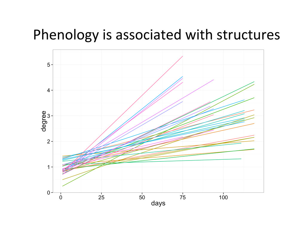 Phenology	