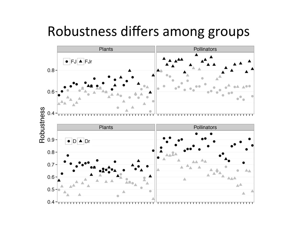 Robustness	