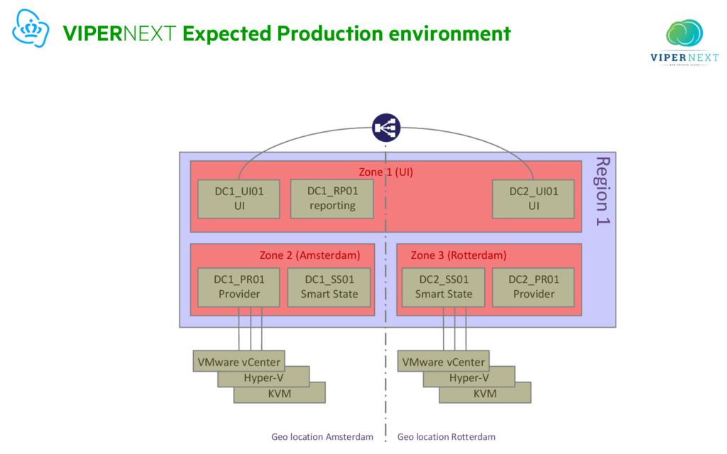 KVM Hyper-V KVM Hyper-V VIPERNEXT Expected Prod...