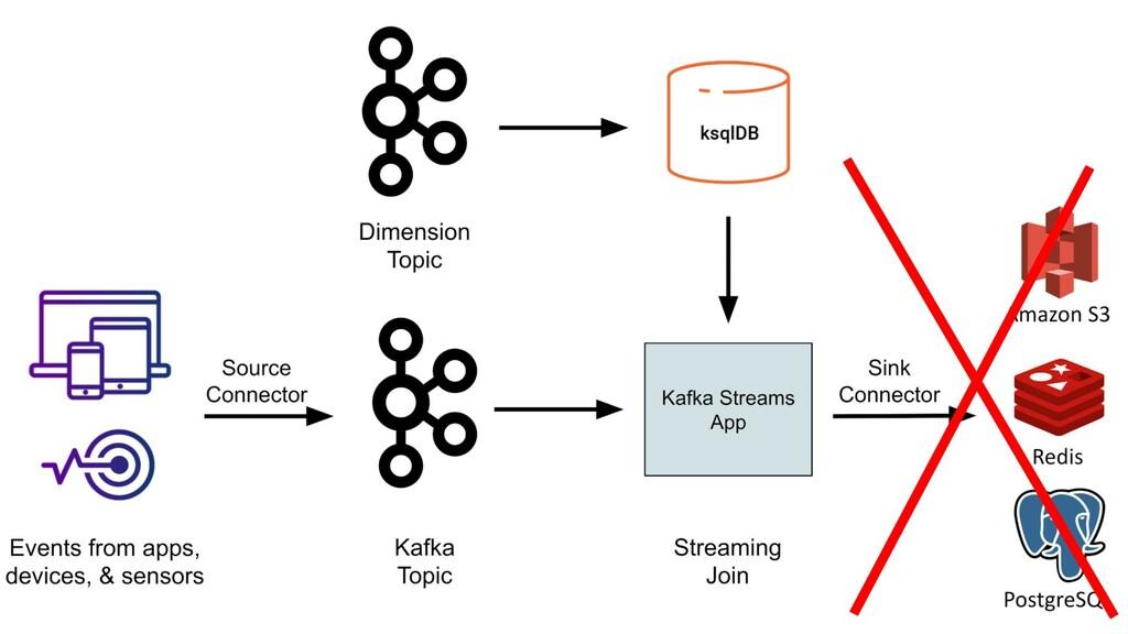 https://www.confluent.io/blog/build-streaming-e...