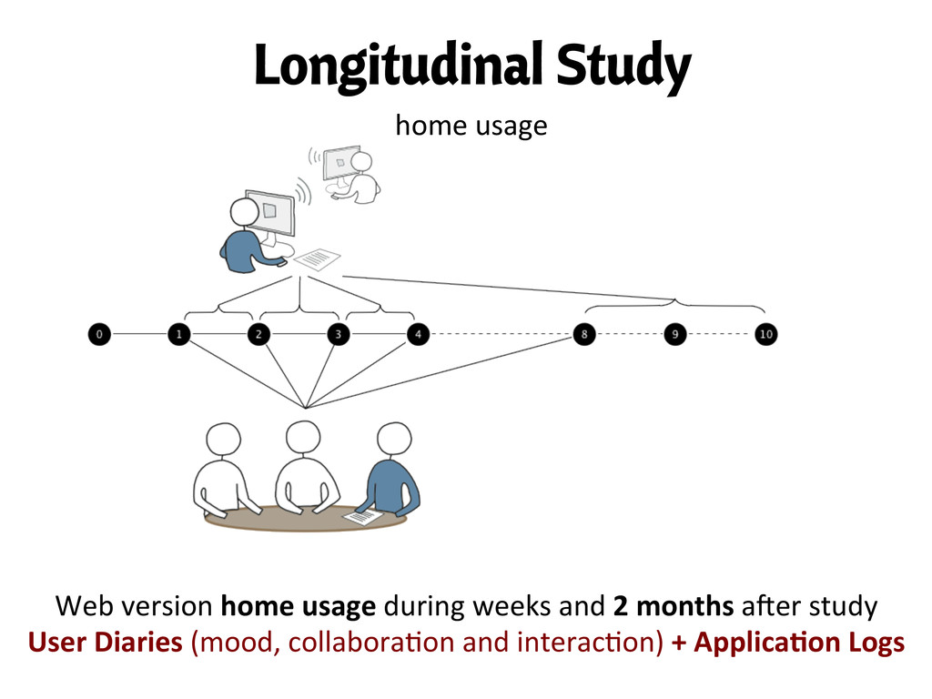 Web version home usage during we...