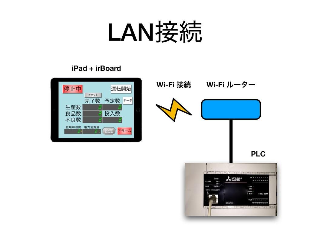 LANଓ Wi-Fi ϧʔλʔ PLC iPad + irBoard Wi-Fi ଓ