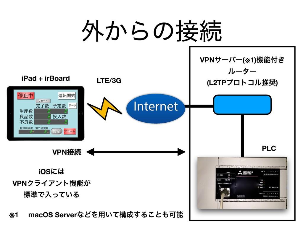 ֎͔Βͷଓ VPNαʔόʔ(※1)ػ͖ ϧʔλʔ (L2TPϓϩτίϧਪ) PLC i...