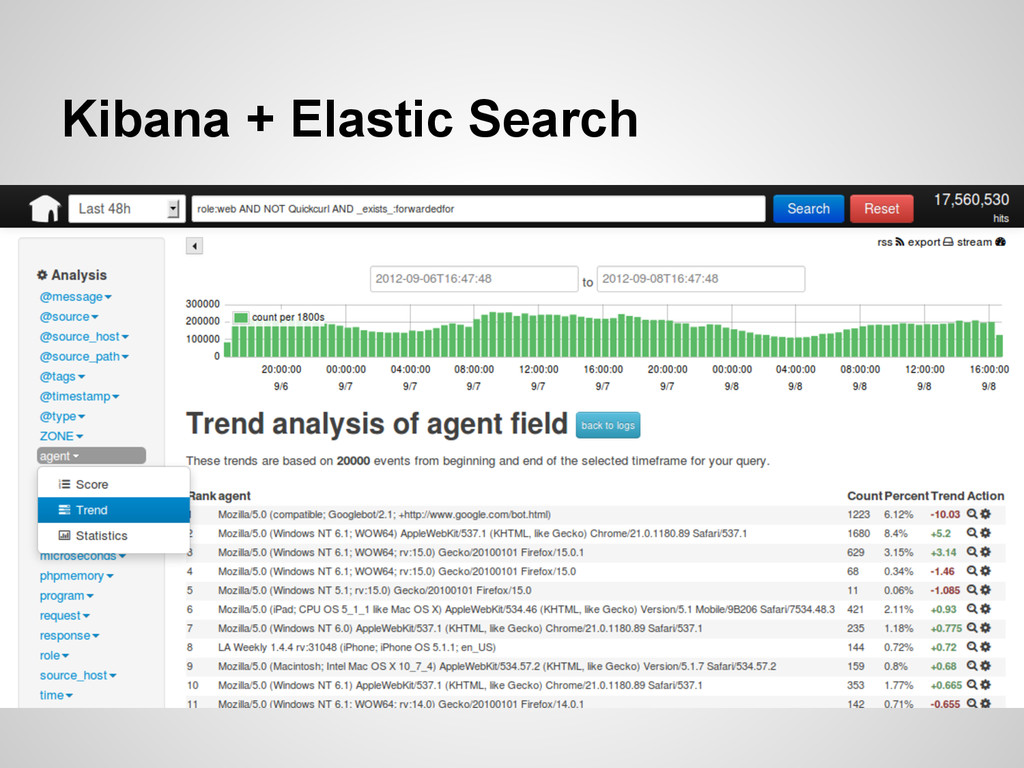 Kibana + Elastic Search