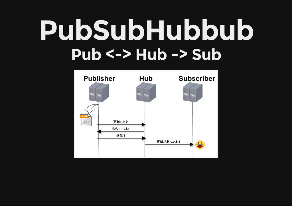PubSubHubbub Pub <-> Hub -> Sub