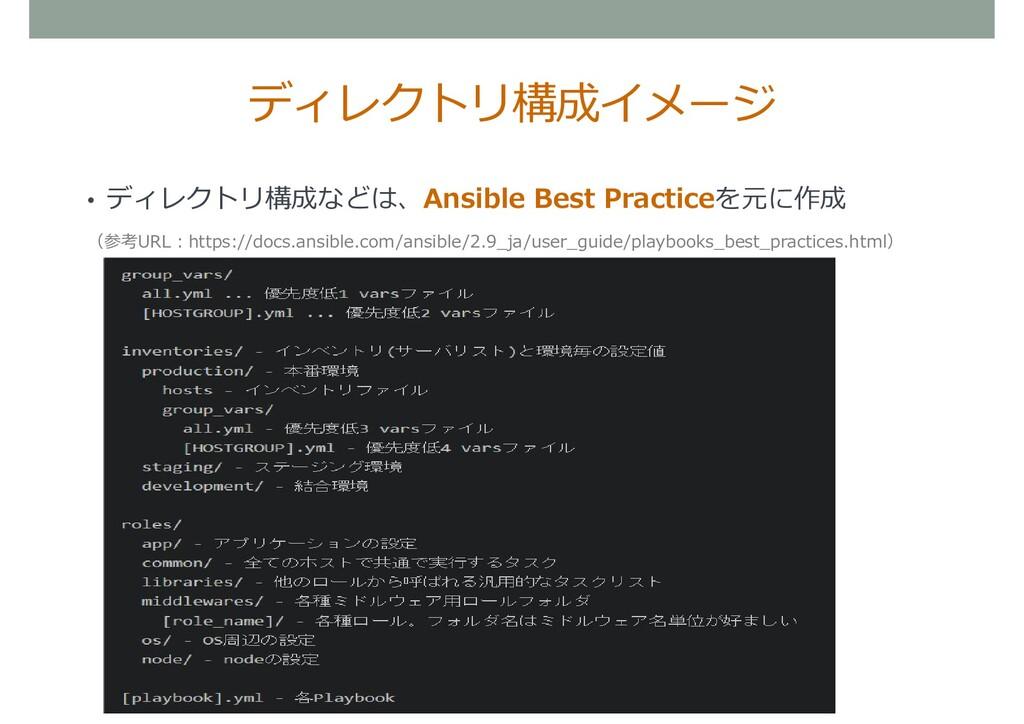 ディレクトリ構成イメージ • ディレクトリ構成などは、Ansible Best Practic...