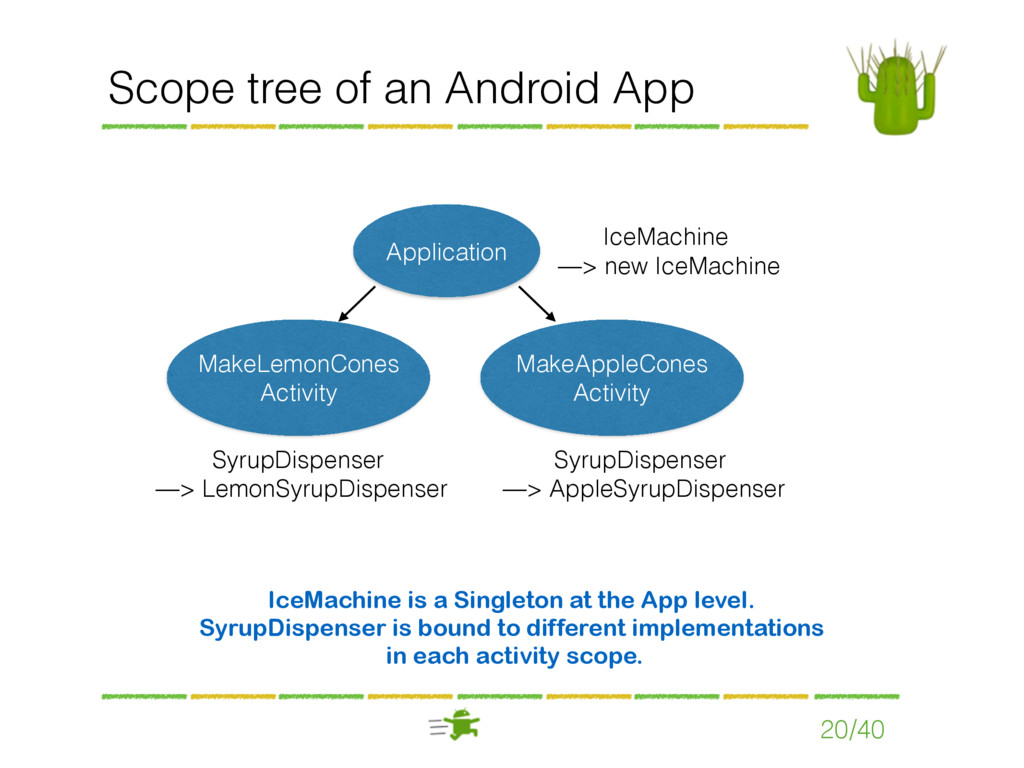 Scope tree of an Android App 20/40 Application ...