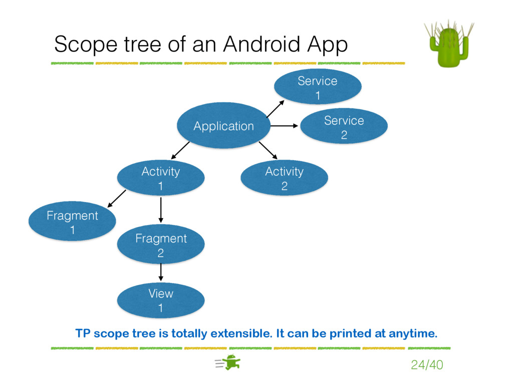 Scope tree of an Android App 24/40 Application ...