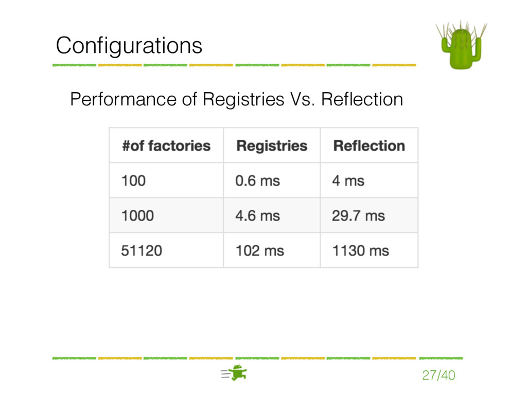 Configurations 27/40 Performance of Registries V...