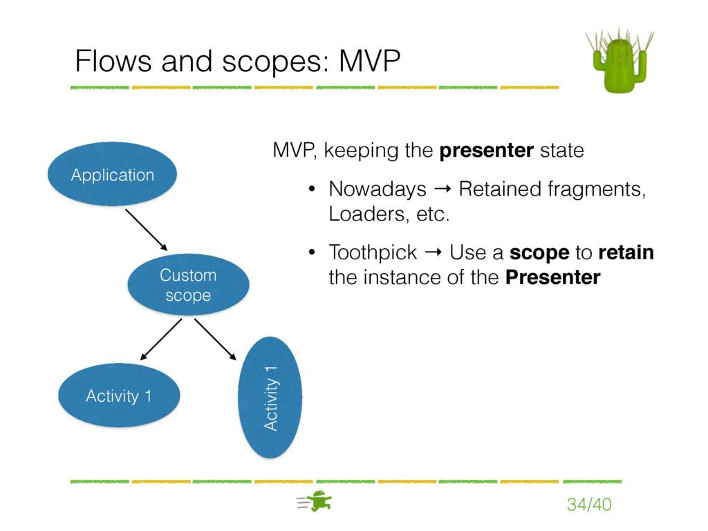 Flows and scopes: MVP 34/40 Custom scope Applic...