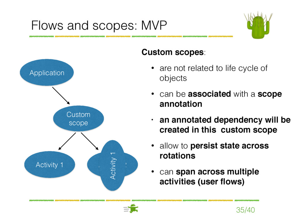 Flows and scopes: MVP 35/40 Custom scopes: • ar...