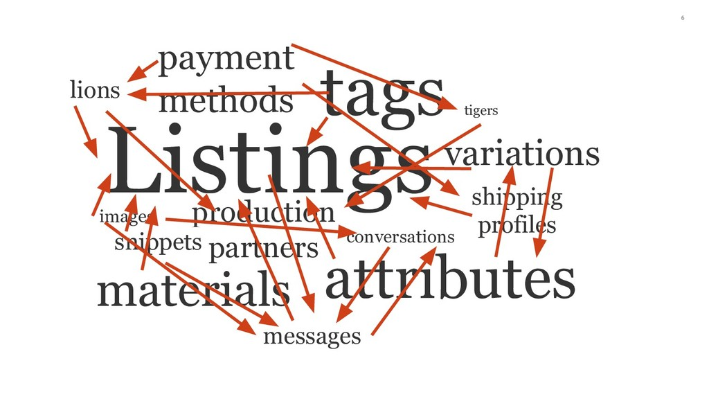 6 Listings tags attributes materials variations...
