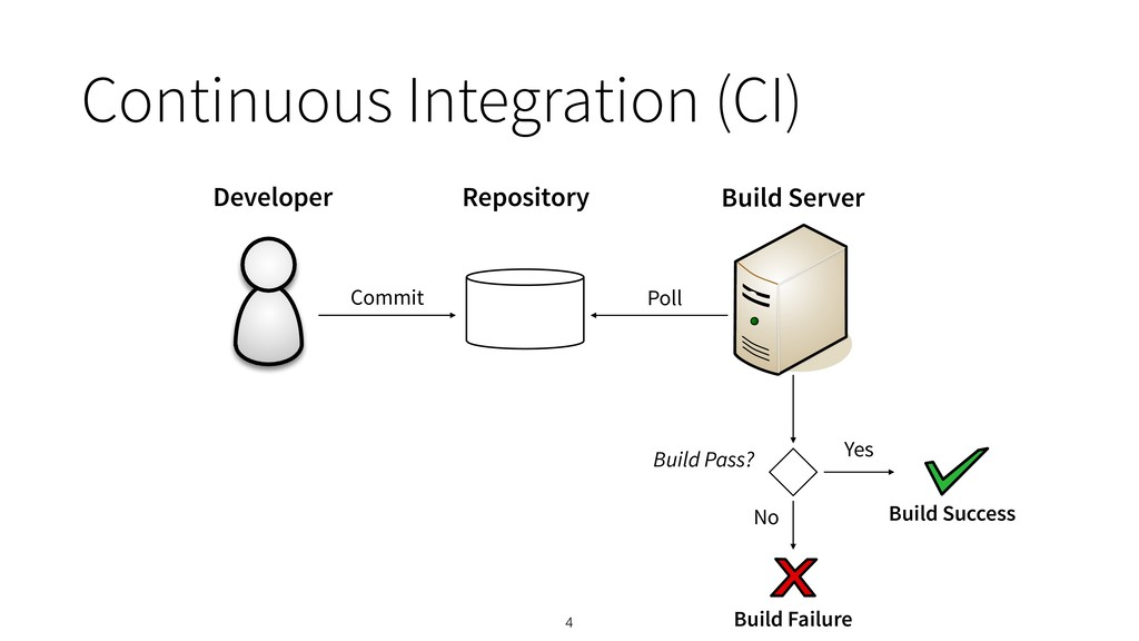 4 Developer Commit Build Pass? Developer Reposi...