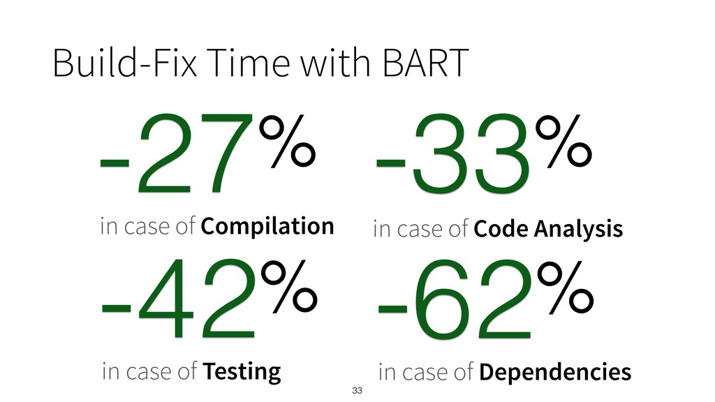 33 Build-Fix Time with BART % -27 in case of Co...