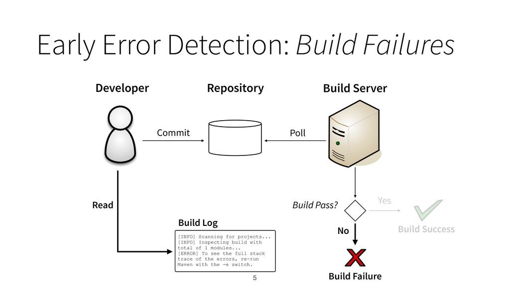 Early Error Detection: Build Failures 5 Develop...