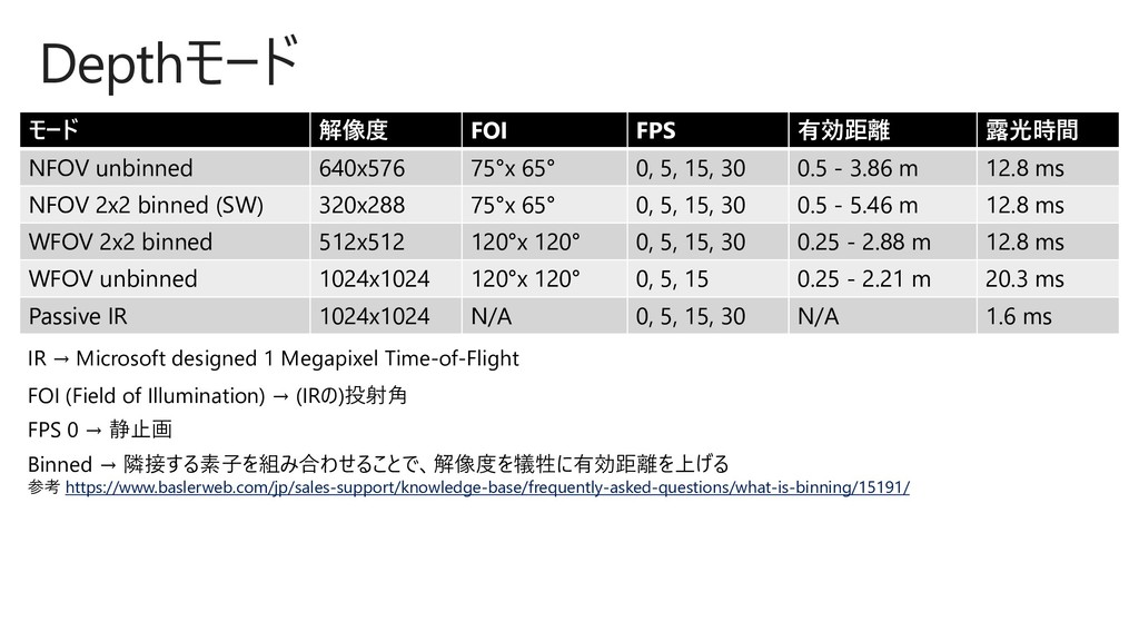 Depthモード モード 解像度 FOI FPS 有効距離 露光時間 NFOV unbinne...