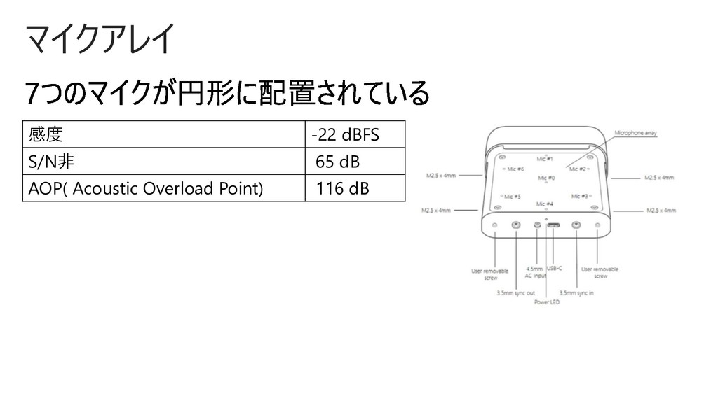 マイクアレイ 感度 -22 dBFS S/N非 65 dB AOP( Acoustic Ove...