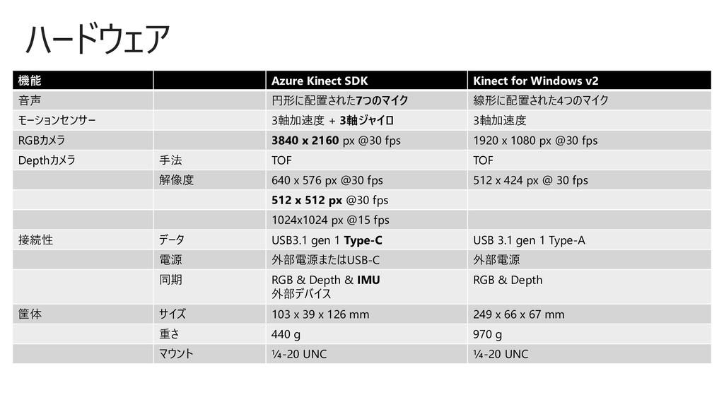 ハードウェア 機能 Azure Kinect SDK Kinect for Windows v...