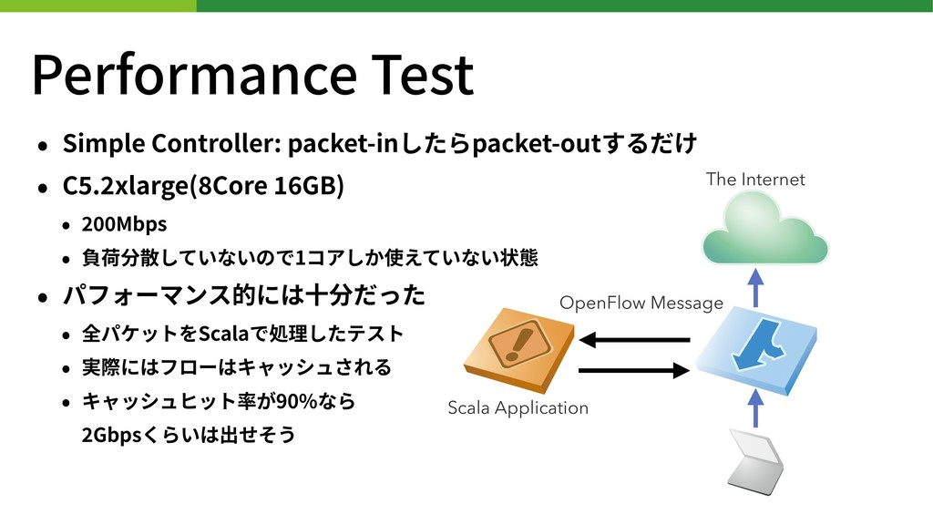 Performance Test • Simple Controller: packet-in...
