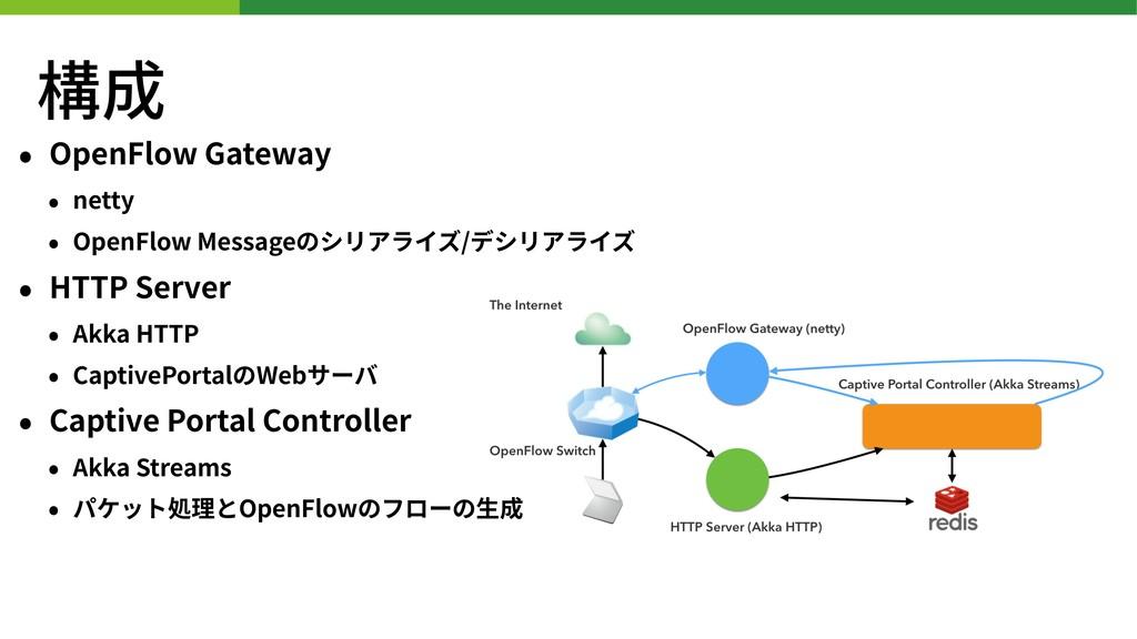 構成 • OpenFlow Gateway • netty • OpenFlow Messag...