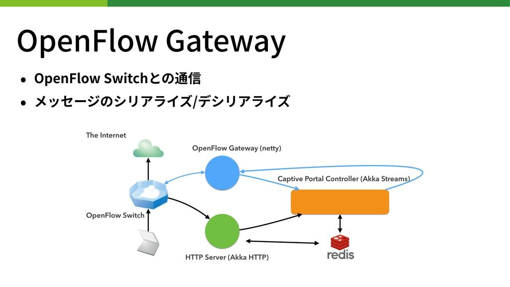 • OpenFlow Switchとの通信 • メッセージのシリアライズ/デシリアライズ Op...