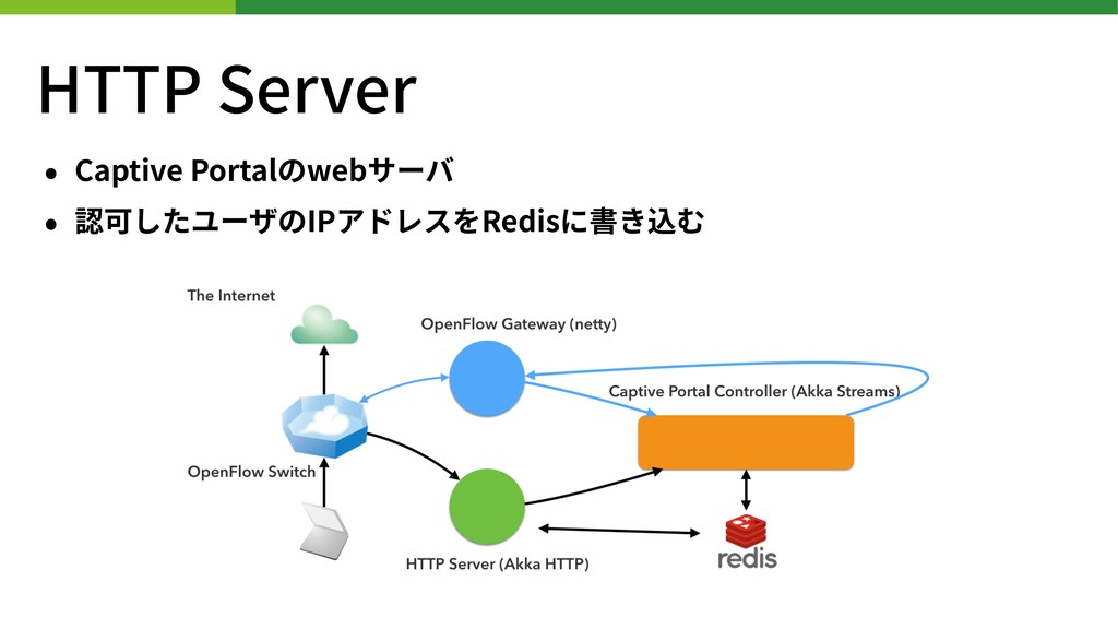 HTTP Server • Captive Portalのwebサーバ • 認可したユーザのI...
