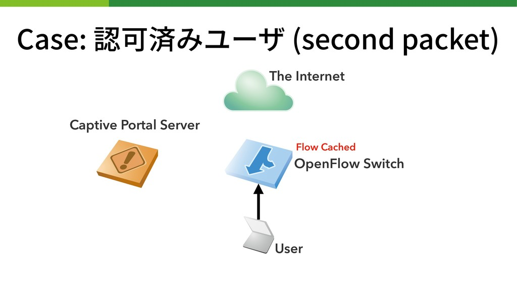 Case: 認可済みユーザ (second packet) Captive Portal Se...