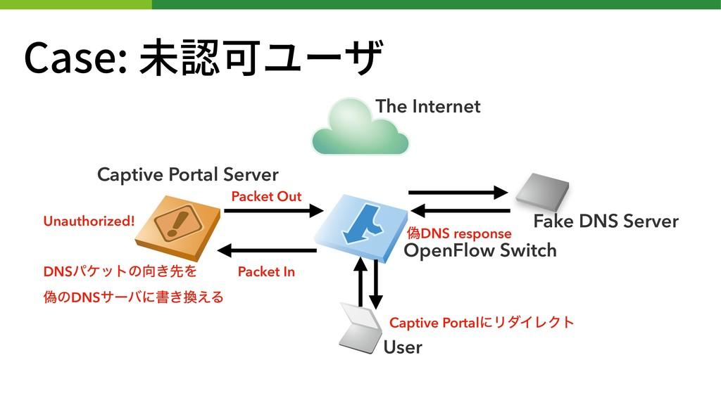 Case: 未認可ユーザ Captive Portal Server The Internet...