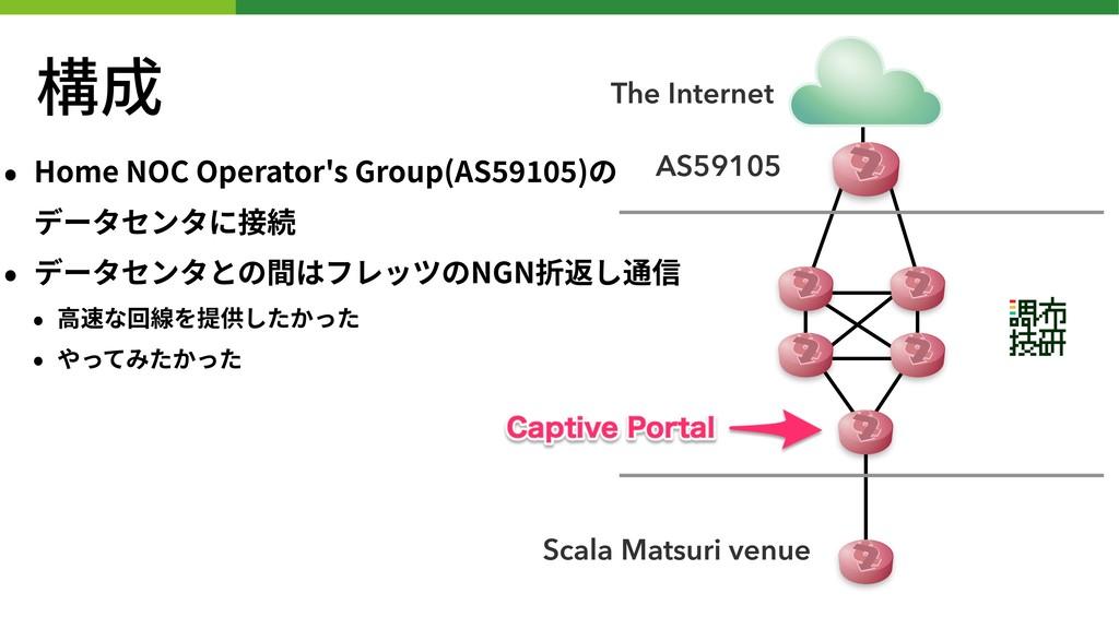 構成 • Home NOC Operator's Group(AS )の データセンタに接続...