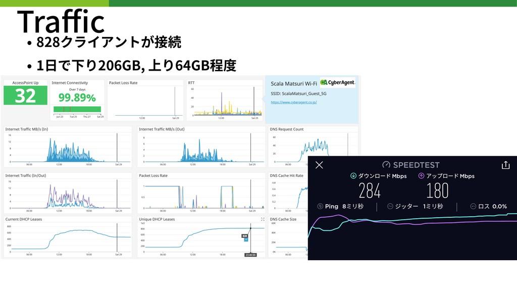 Traffic • 828クライアントが接続 • 1⽇で下り206GB, 上り64GB程度