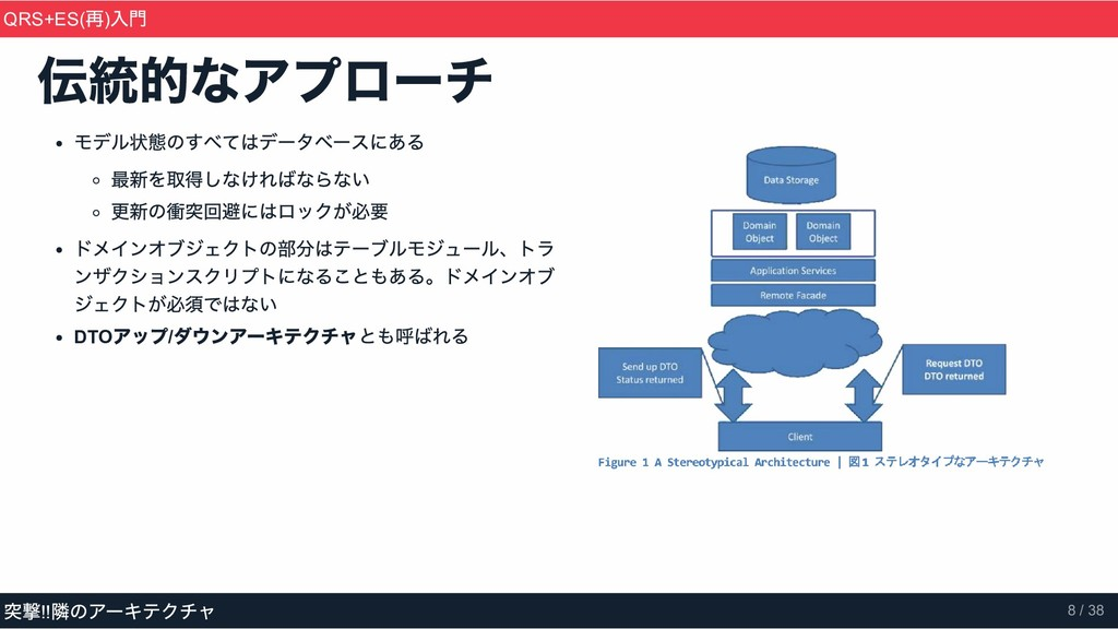 モデル状態のすべてはデータベースにある 最新を取得しなければならない 更新の衝突回避にはロック...