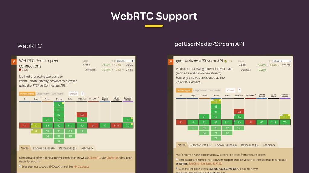 WebRTC Support WebRTC getUserMedia/Stream API
