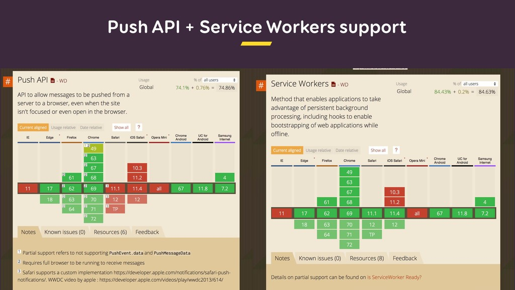 Push API + Service Workers support