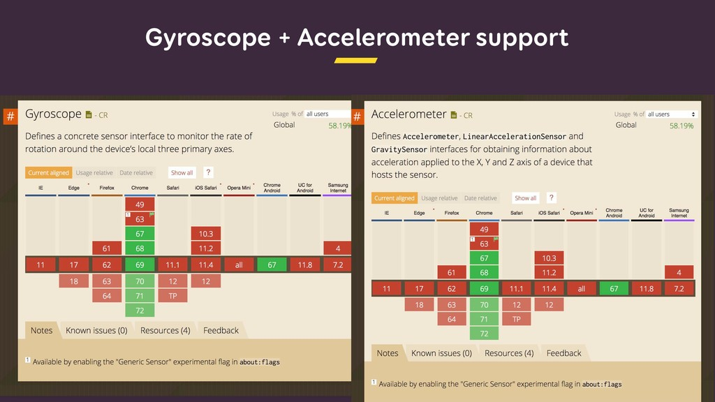 Gyroscope + Accelerometer support