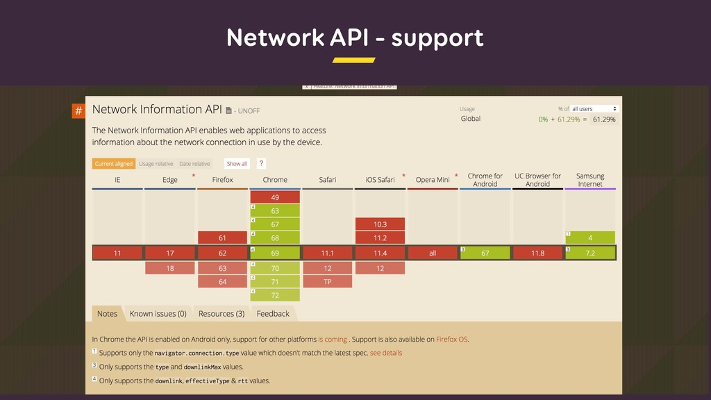 Network API – support