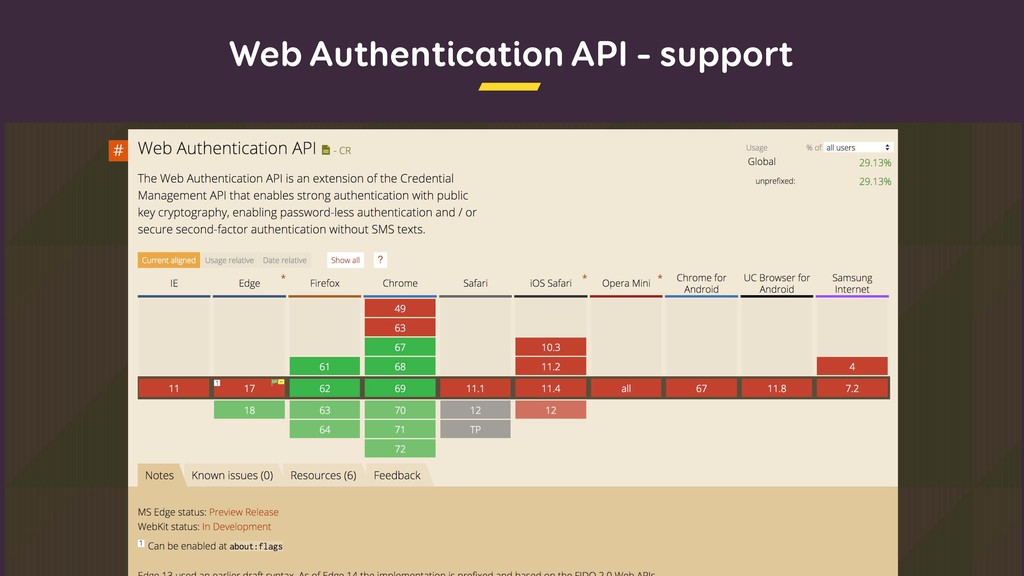 Web Authentication API – support