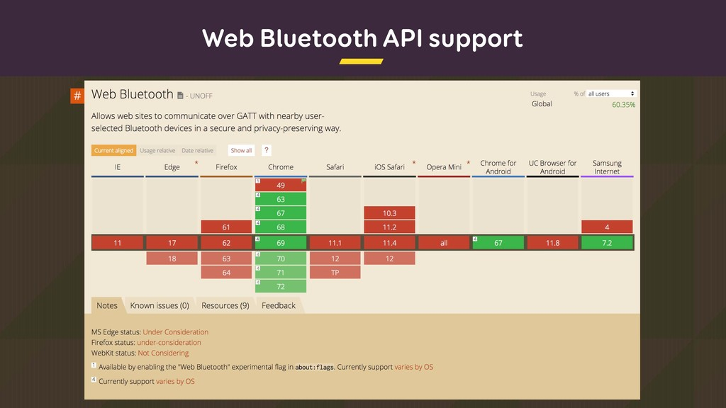 Web Bluetooth API support