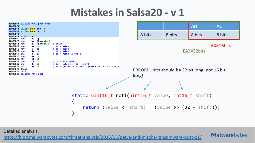Mistakes in Salsa20 - v 1 Detailed analysis: ht...