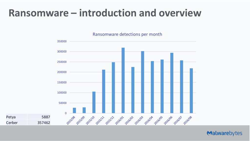 Ransomware – introduction and overview 0 50000 ...