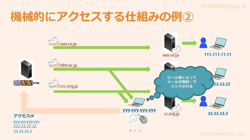 #RAKUSMeetup ©2019 RAKUS Co., Ltd. 機械的にアクセスする仕組...