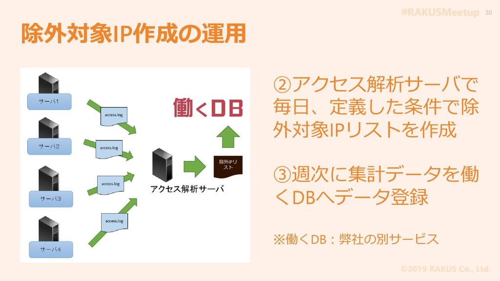 #RAKUSMeetup ©2019 RAKUS Co., Ltd. 除外対象IP作成の運用 ...