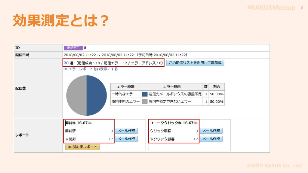 #RAKUSMeetup ©2019 RAKUS Co., Ltd. 効果測定とは? 8
