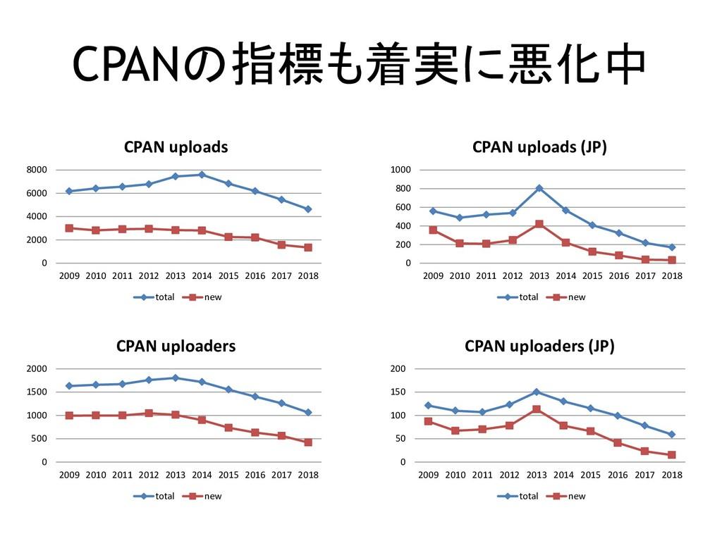 CPANの指標も着実に悪化中 0 2000 4000 6000 8000 2009 2010 ...