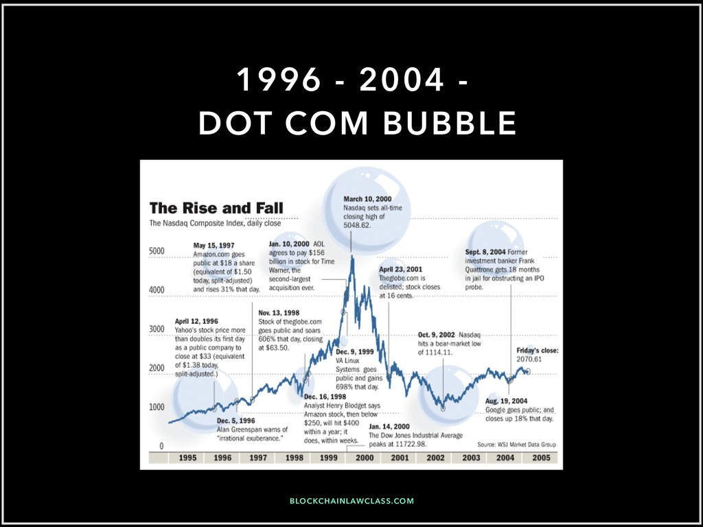 1996 - 2004 - DOT COM BUBBLE BLOCKCHAINLAWCLASS...