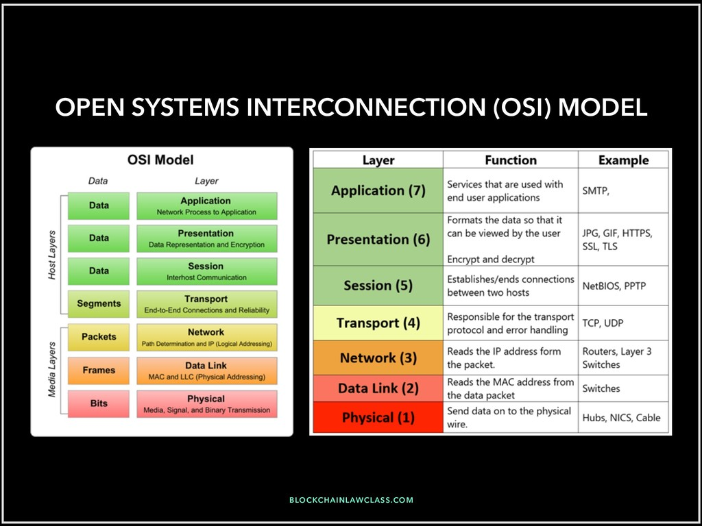 OPEN SYSTEMS INTERCONNECTION (OSI) MODEL BLOCKC...
