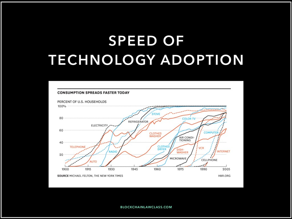 SPEED OF TECHNOLOGY ADOPTION BLOCKCHAINLAWCLASS...