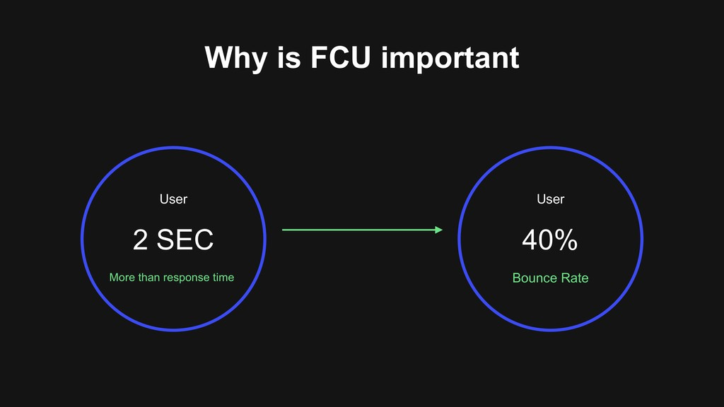 Why is FCU important More than response time Us...